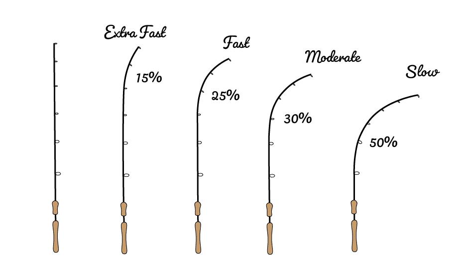 Fishing rod Powers
